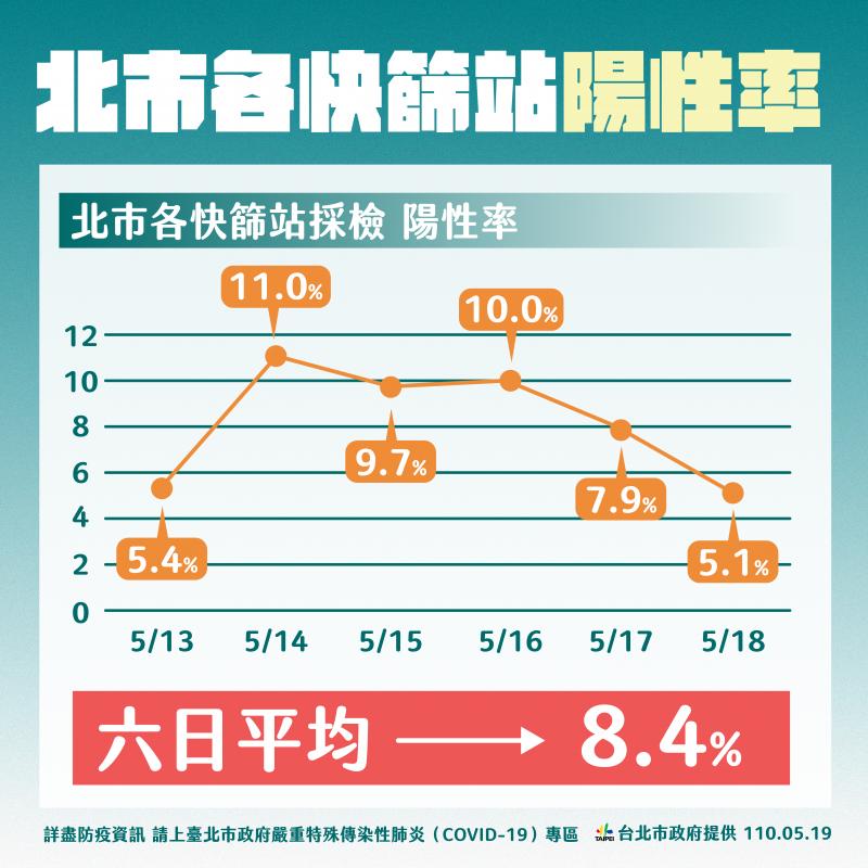 北市各快篩站陽性率(台北市政府提供)