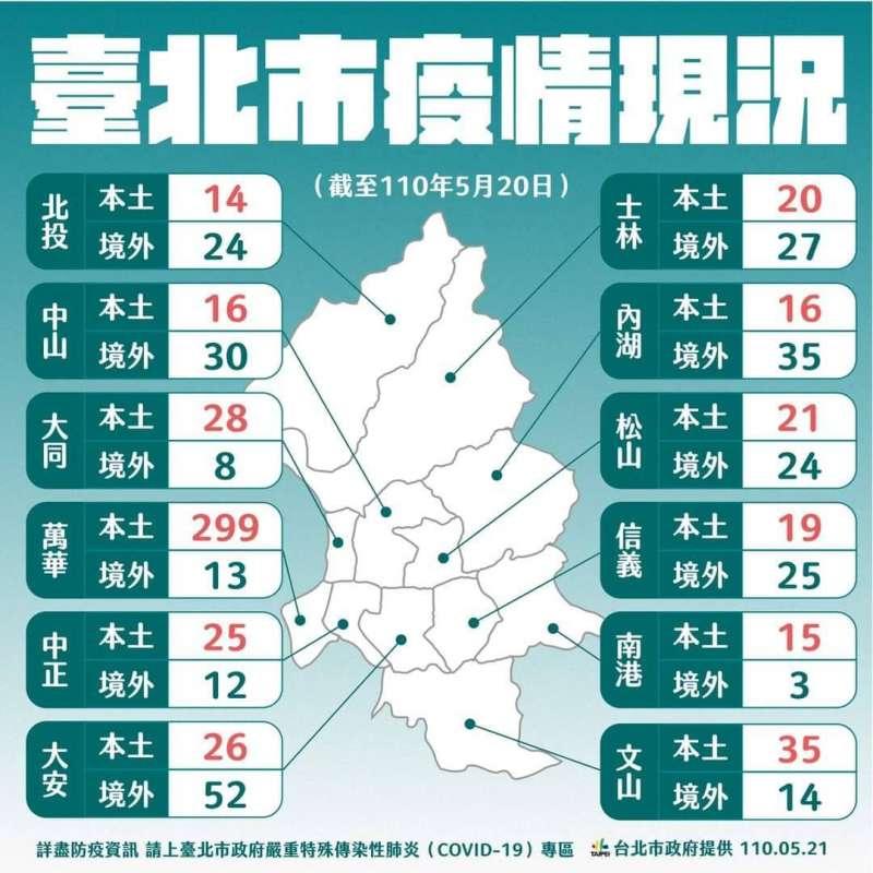 20210521-台北市政府21日公布各行政區確診數量。(北市府提供)