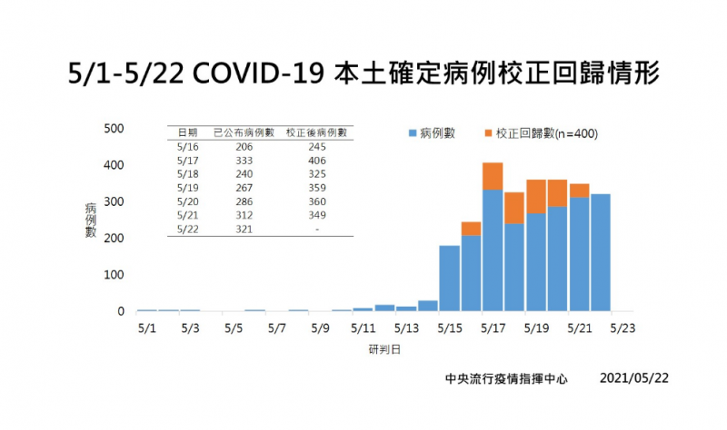 20210522-指揮中心22日宣布,國內新增校正回歸400例確診個案。(疫情指揮中心提供)