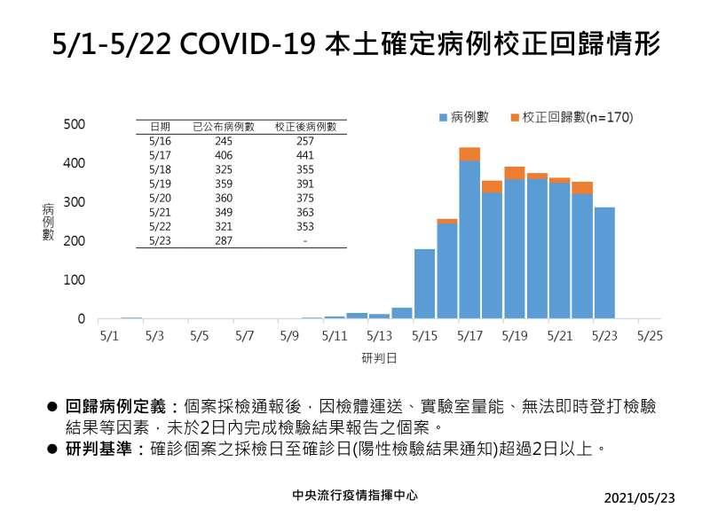 20210523-0523確診病例校正回歸情形。(中央流行疫情指揮中心提供)