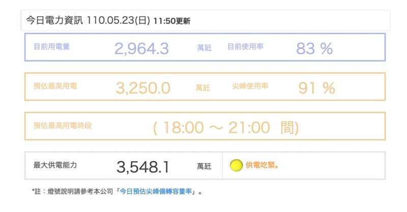 20210523-23日備轉容量率又降至9.17%,再亮「供電吃緊」黃燈。(取自台電官方網站)