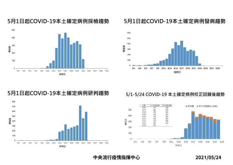 20210524-5月1日起新冠肺炎本土病例採檢與發病趨勢。(中央流行疫情指揮中心提供)