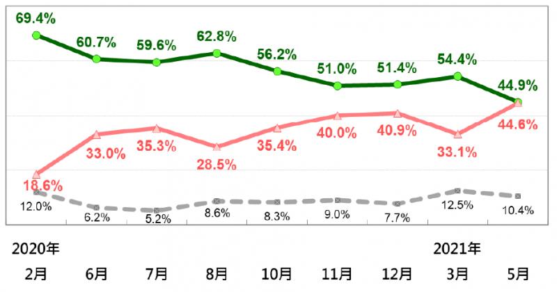 蘇內閣施政表現的民意反應趨勢。(台灣民意基金會提供)