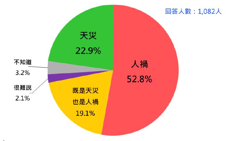 台灣人如何歸因五月疫情風暴的出現?(台灣民意基金會提供)