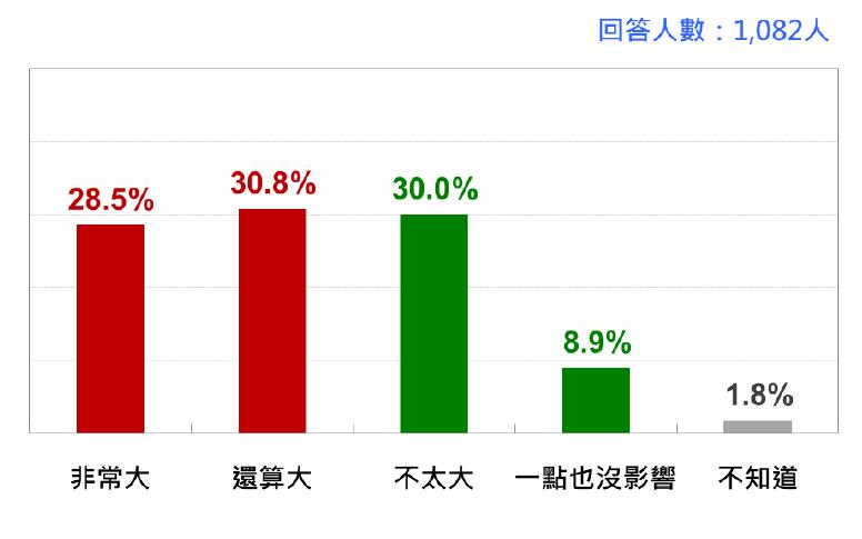 五月疫情風暴影響台灣人日常生活的程度。(台灣民意基金會提供)