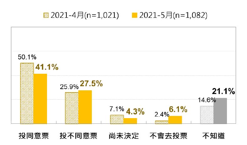 最近兩次台灣人藻礁公投的投票意向比較。(台灣民意基金會提供)