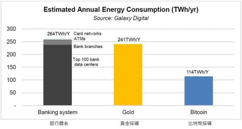 三種不同金融活動每年消耗的能源 (圖/Galaxy Digital Mining)