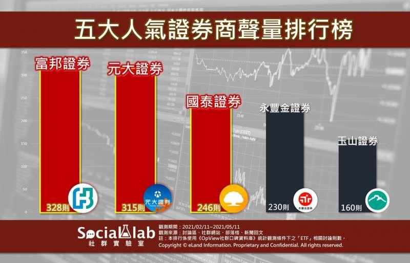 五大人氣證券商聲量排行榜。(圖/Social Lab社群實驗室提供)