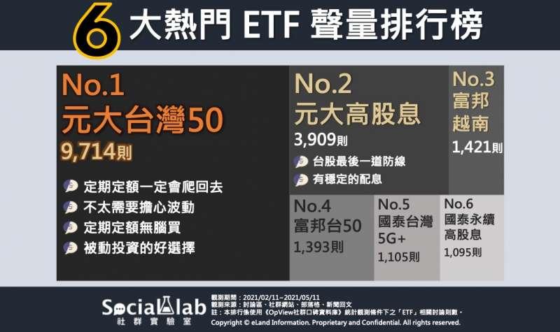 6大熱門ETF聲量排行。(圖/Social Lab社群實驗室提供)