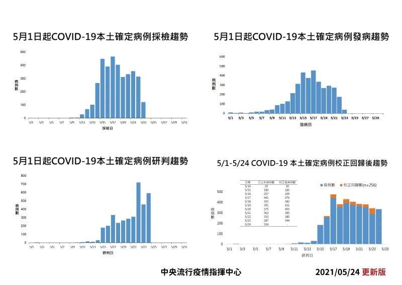 20210525-本土病例趨勢(中央流行疫情指揮中心提供)
