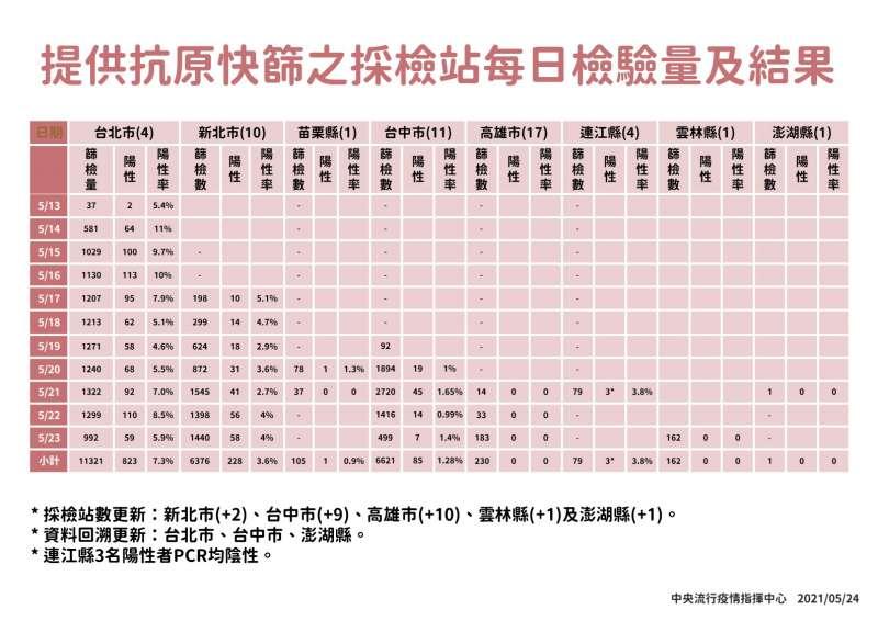 20210525-單日快篩檢驗量能及結果(中央流行疫情指揮中心提供)