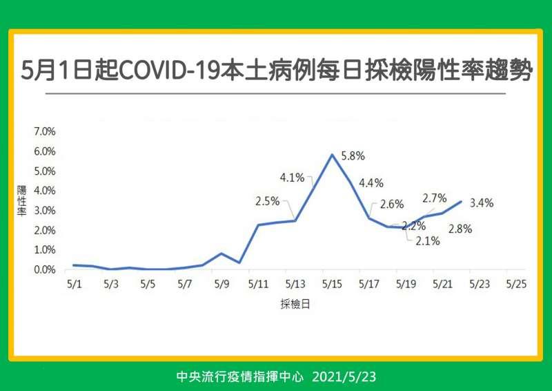 20210525-採檢陽性率(中央流行疫情指揮中心提供)