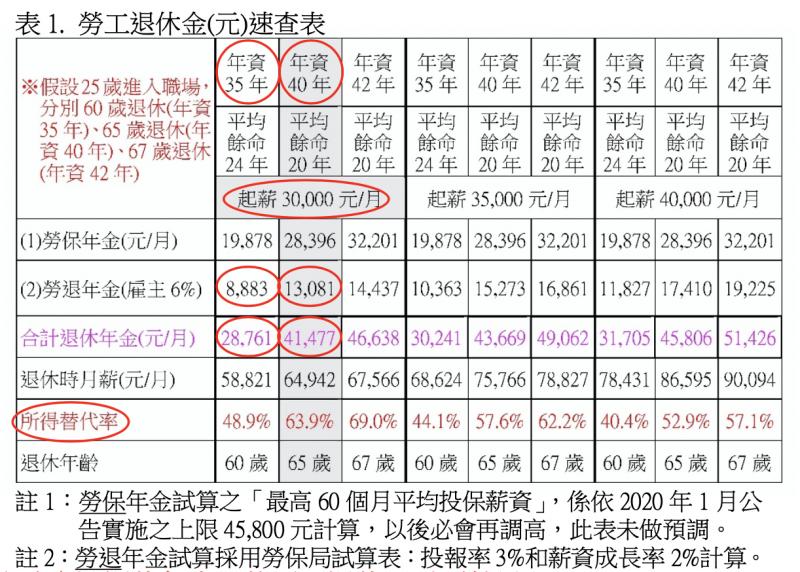 表 1. 勞工退休金(元)速查表。(股素人提供)