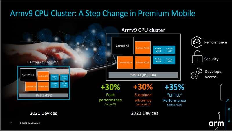 首批採用Armv9架構處理器的CPU、GPU亮相。(圖/翻攝自Arm發表PPT)