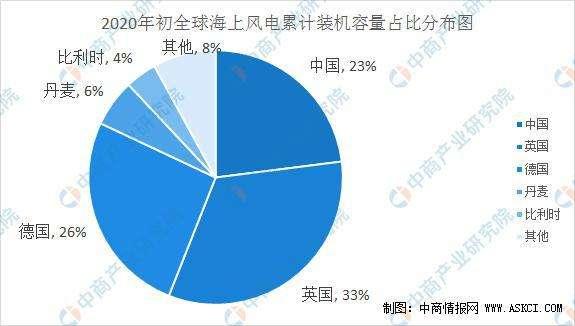 附件2,全球海域風電裝置累計占比。(胡僑華提供)