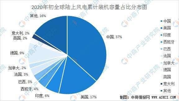 附件1,全球陸域風電裝置累計占比。(胡僑華提供)