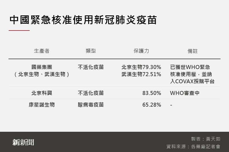 20210528-SMG0035-黃天如_A中國緊急核准使用新冠肺炎疫苗