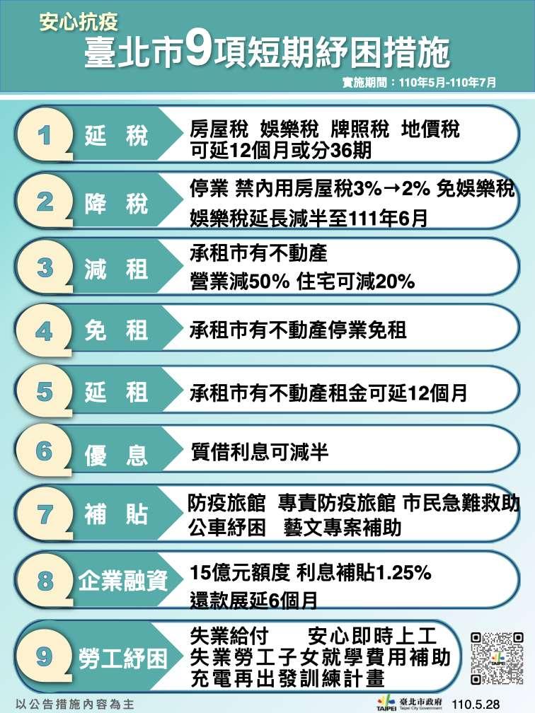 台北市9項短期紓困措施。(台北市政府提供)