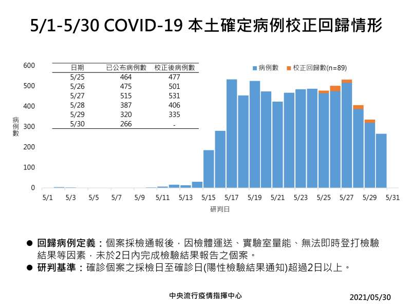 20200530-5月30日新冠肺炎確診病例校正回歸情形。(中央流行疫情指揮中心提供)