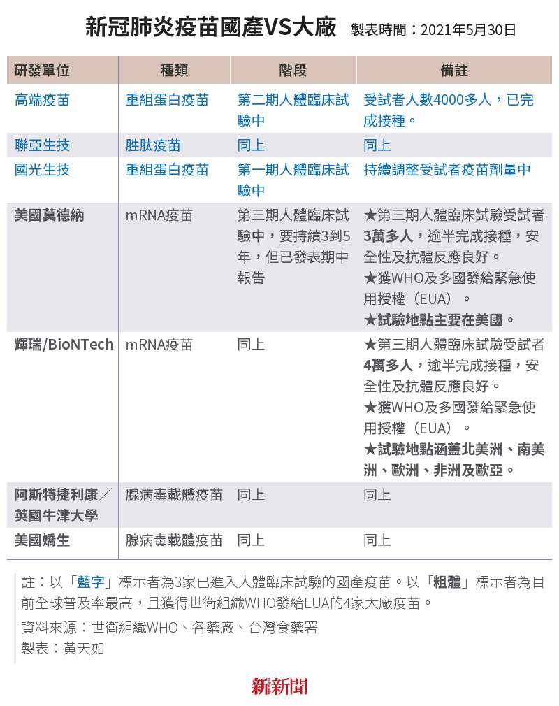 20210531-SMG0034-E01-新冠肺炎疫苗國產VS大廠