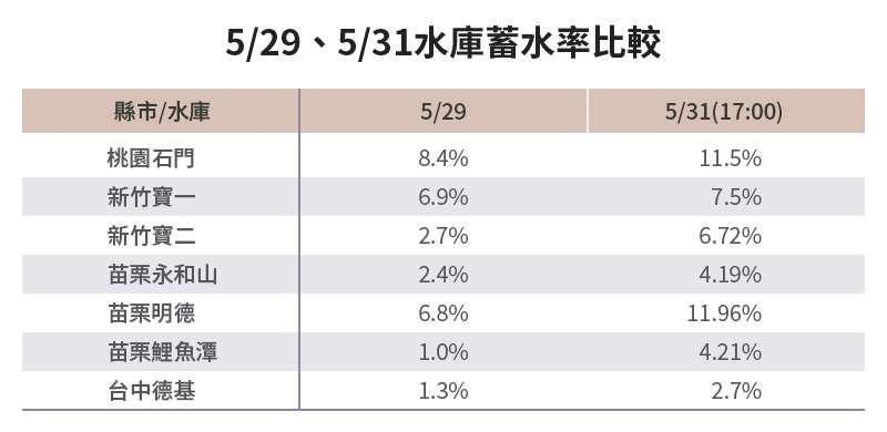 20210531-SMG0034-E04-朱淑娟專欄_b_5-29、5-31水庫蓄水率比較