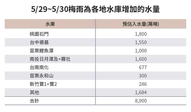 20210531-SMG0034-E04-朱淑娟專欄_a_5-29_5-30梅雨為各地水庫增加的水量