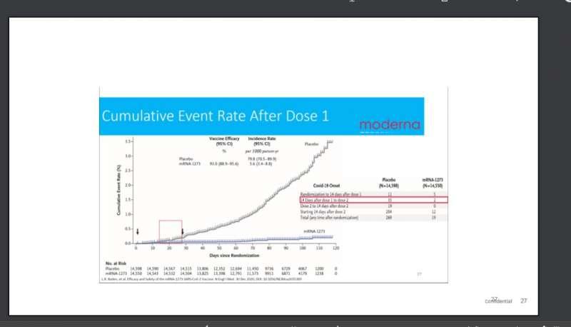20210531-莫德納(Moderna)的第三期人體臨床試驗期中報告顯示,實驗組在接種疫苗28天後,病毒感染機率就與接種安慰劑的對照組逐漸拉開,且持續監測至少120天後,感染機率仍在持續降低。(資料來源:《新英格蘭醫學期刊》,NEJM)