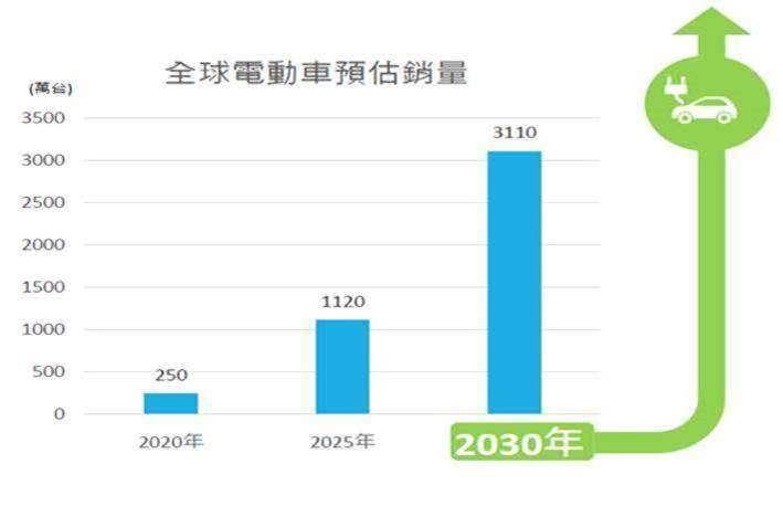 資料來源:Deloitte、IHS Markit、國泰投信整理,2021/04