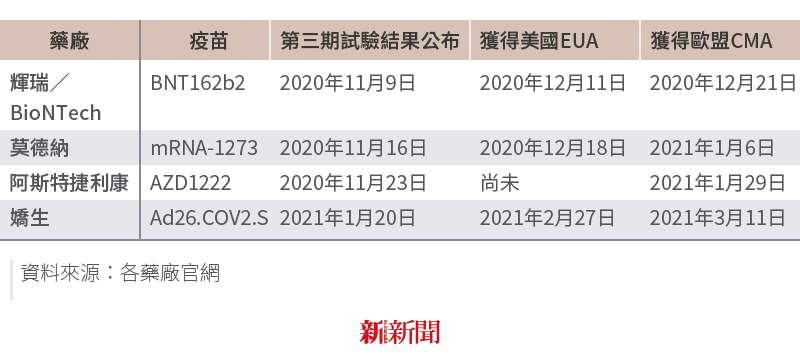 20210531-SMG0034-I01-國際疫苗EUA、CMA表格