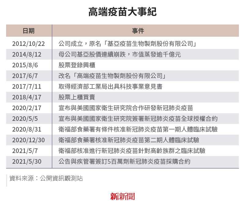 20150531-SMG0034-E03_b_高端疫苗大事紀