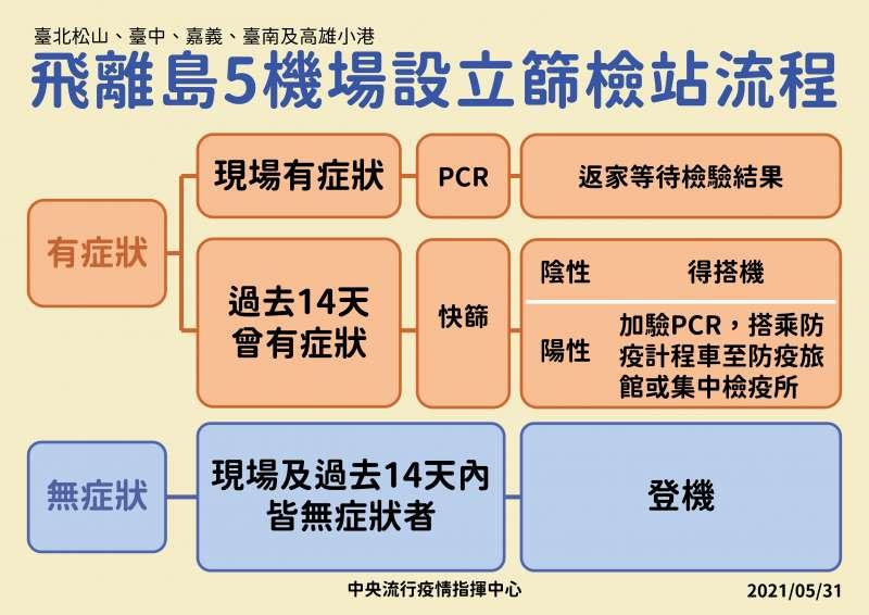 中央流行疫情指揮中心31日宣布將在5座機場設篩檢站。(指揮中心提供)