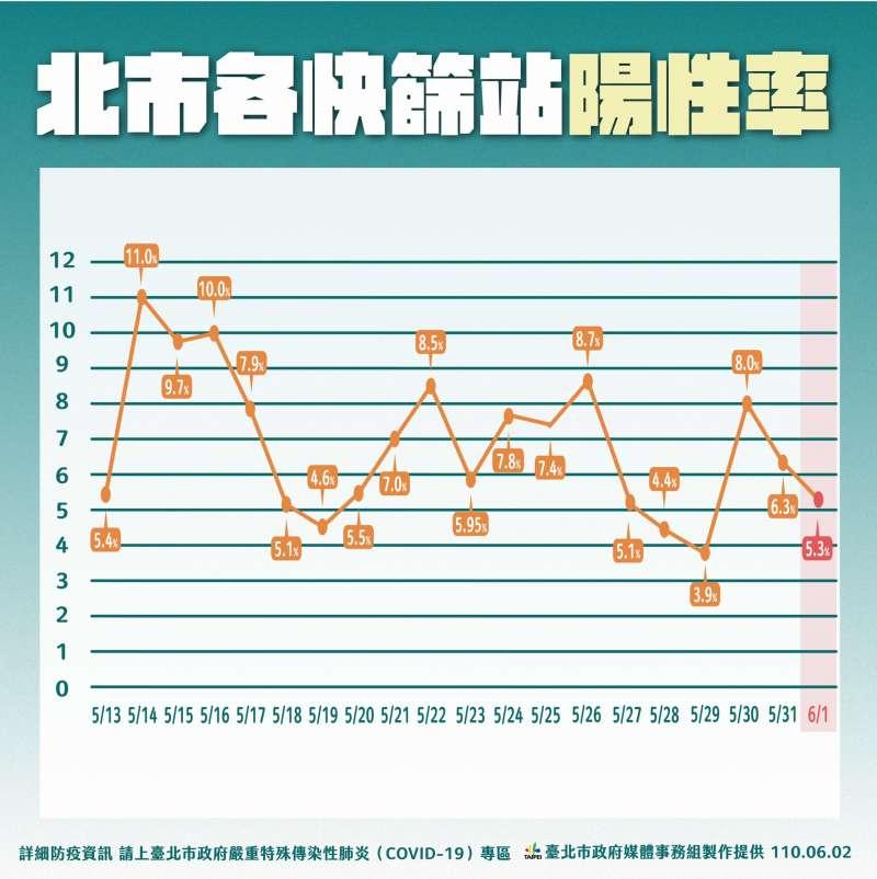 台北市各快篩站至6月1日陽性率曲線。(台北市政府提供)