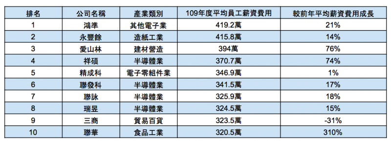 證交所公佈之2020年上市公司的薪酬排名。(圖 / 風傳媒製作)