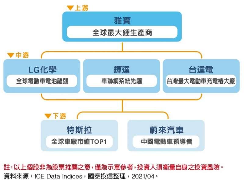 「國泰全球智能電動車ETF」是國內首檔聚焦全球智能電動車上、中、下游相關產業的ETF,甚至也是「全球唯一」一檔「高純度」的「純智能電動車供應鏈ETF」。(圖/國泰投信提供)