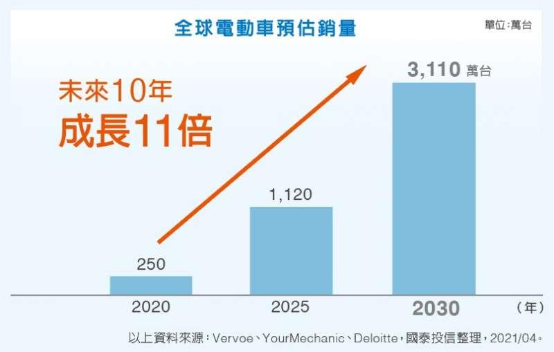 2030年時,全球每賣出三台車,其中就有一台是純電動車。(圖/國泰投信提供)