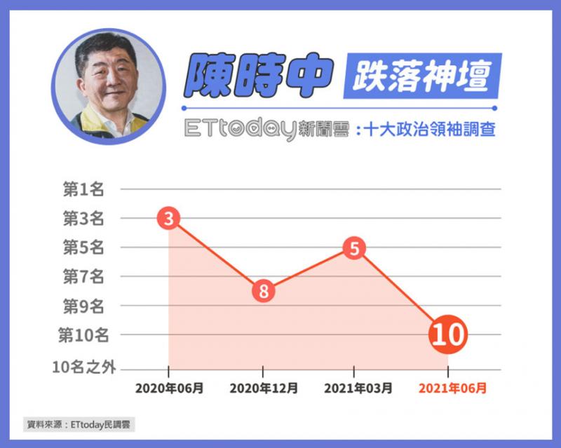 20210602-衛福部長陳時中看好度從第五名跌至第十名,可謂「跌落神壇」。(《ETtoday新聞雲》提供)