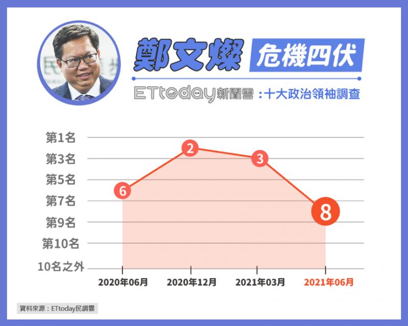 20210602-民進黨執政縣市中,桃園市長鄭文燦也從第三名跌落至第八名。(《ETtoday新聞雲》提供)