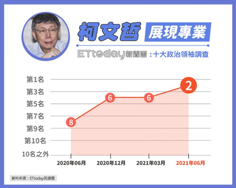 20210602-台北市長柯文哲雖常失言引發爭議,但在這次疫情中抗議表現突出。(《ETtoday新聞雲》提供)