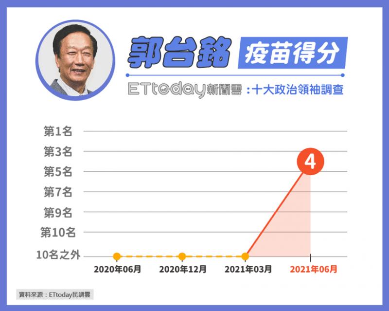 20210602-鴻海創辦人郭台銘提出申請進口500萬劑BNT疫苗而聲名大噪。(《ETtoday新聞雲》提供)