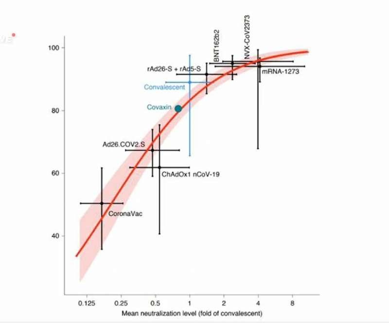 權威醫學期刊對新冠疫苗能否採用免疫橋接研究及保護力關聯性,即以橫軸疫苗受試著血清中和抗體濃度直接推論縱軸保護力,以取代傳統三期臨床試驗,有很多探討。(取自《nature medicine》自然醫學期刊)
