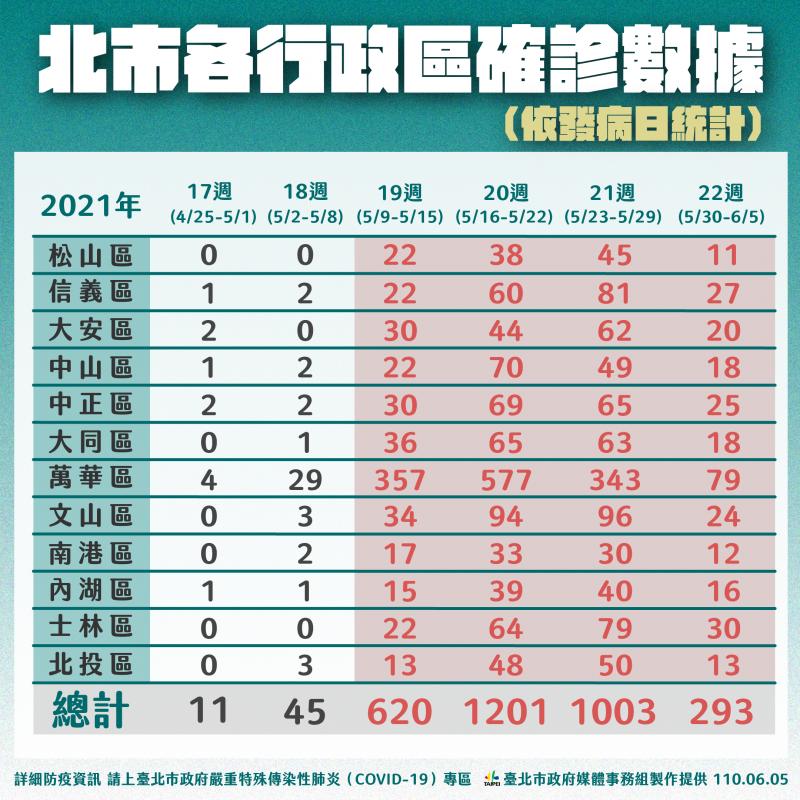20210605-因應本土疫情,台北市5日各區確診分布。(台北市政府提供)