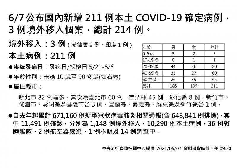 20210607-國內7日新冠肺炎病例總計。(中央流行疫情指揮中心提供)