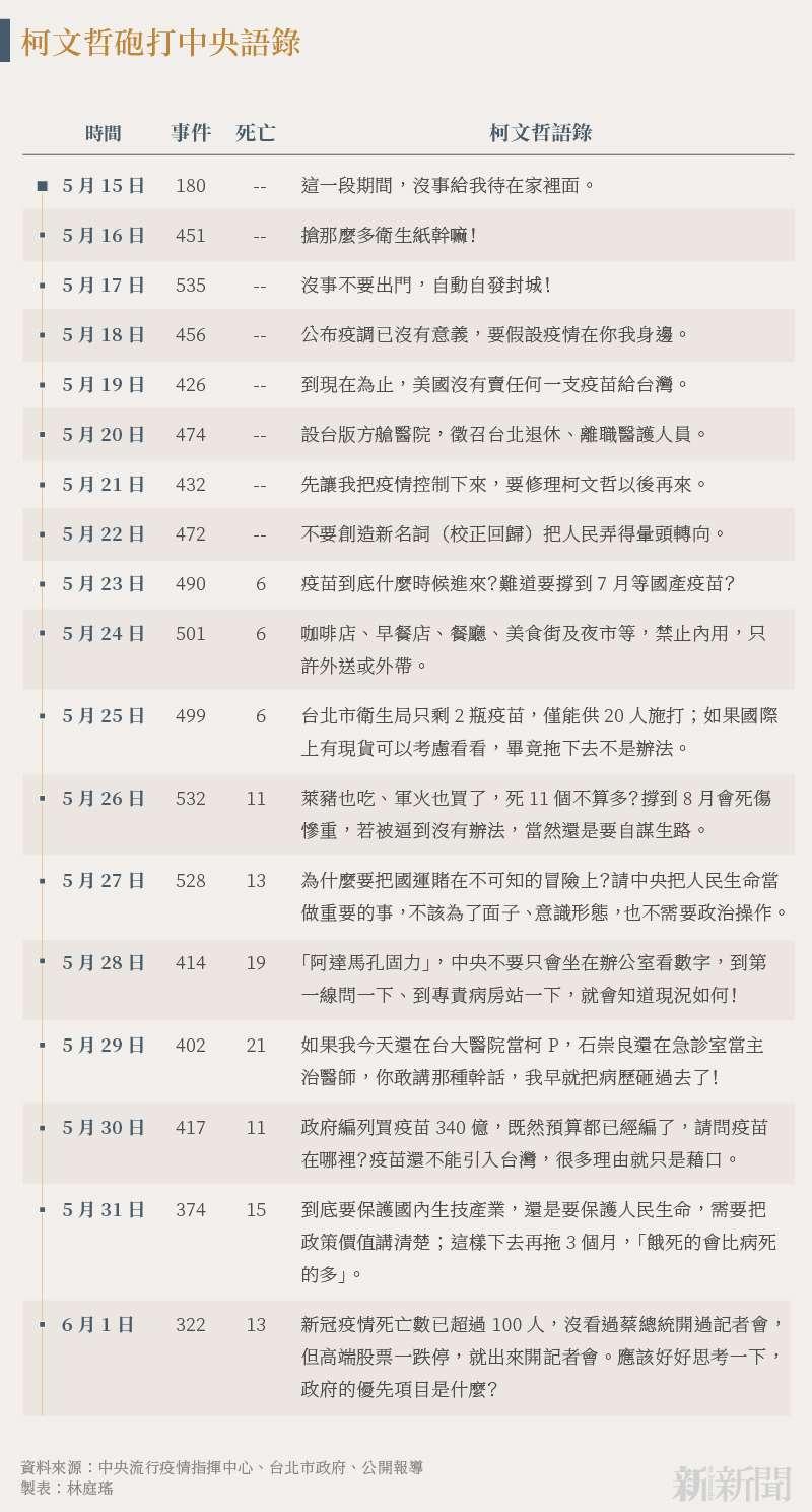 20210607-SMG0034-N01-柯文哲砲打中央語錄