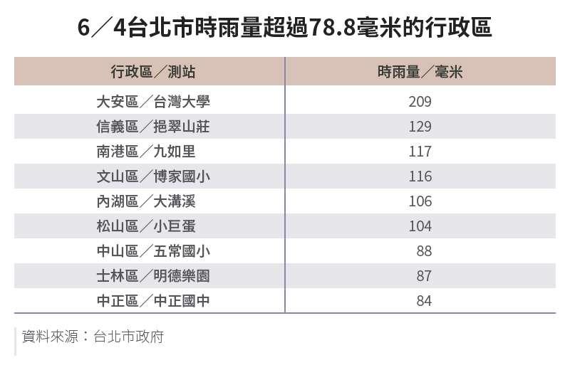 20210607-SMG0034-E01-朱淑娟專欄_a_6-4台北市時雨量超過78.8毫米的行政區