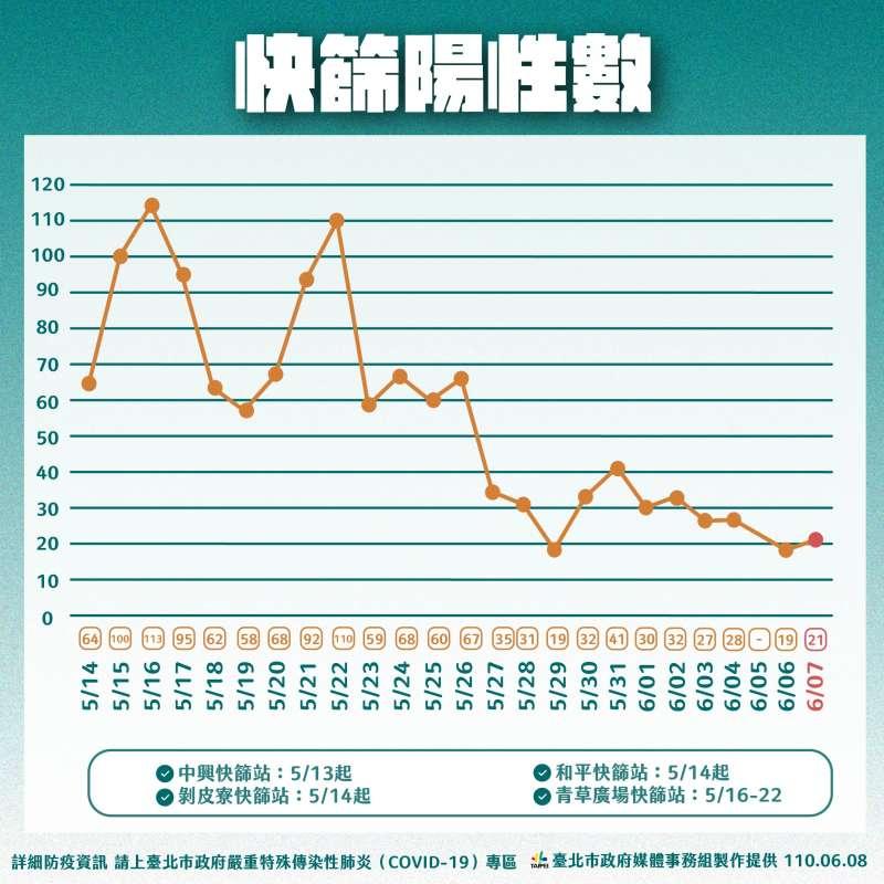 20210608-台北市政府8日公布篩檢數據。(台北市政府提供)