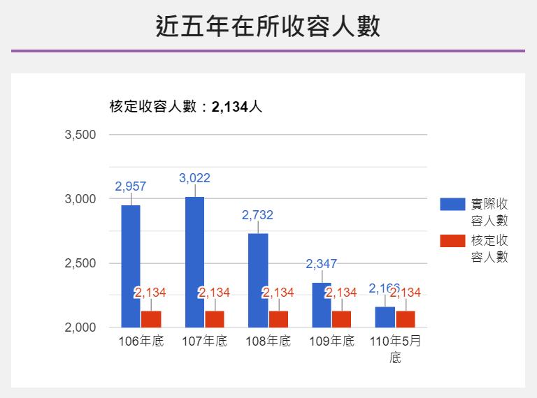 20210608-台北看守所近5年收容人數(取自法務部矯正署台北看守所網站)
