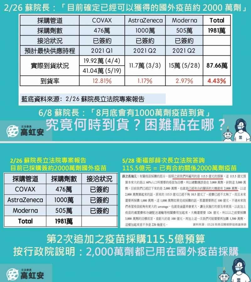 20210608-民眾黨立委高虹安8日赴立法院,針對疫苗議題進行質詢。(高虹安辦公室提供)