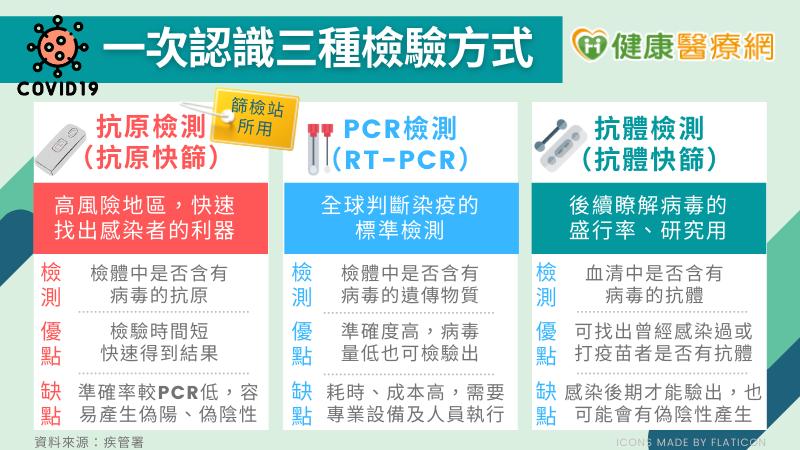 目前針對新冠病毒(SARS-CoV2)的檢驗方法有三種,抗原快篩、PCR核酸檢測、抗體檢測。全球實驗室診斷目前都是以PCR核酸檢測為主。(圖/健康醫療網提供)