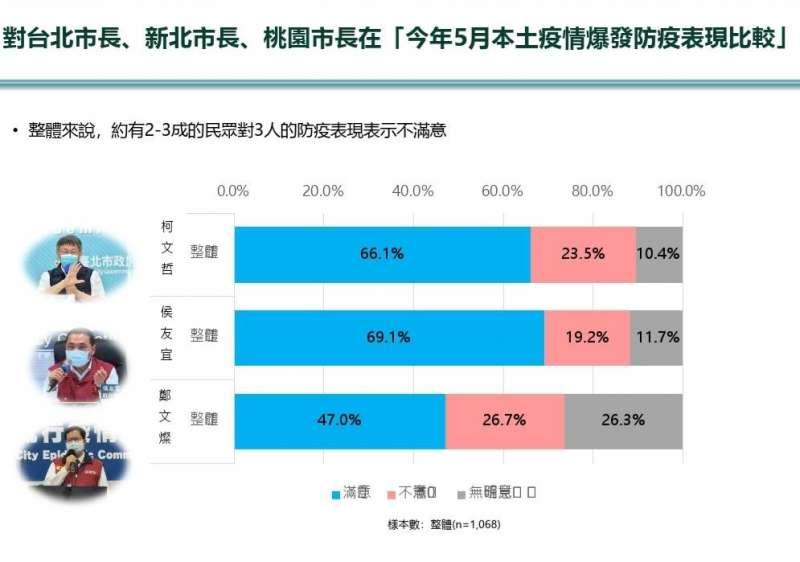20210610-民眾黨10日公布防疫民調。(民眾黨提供)