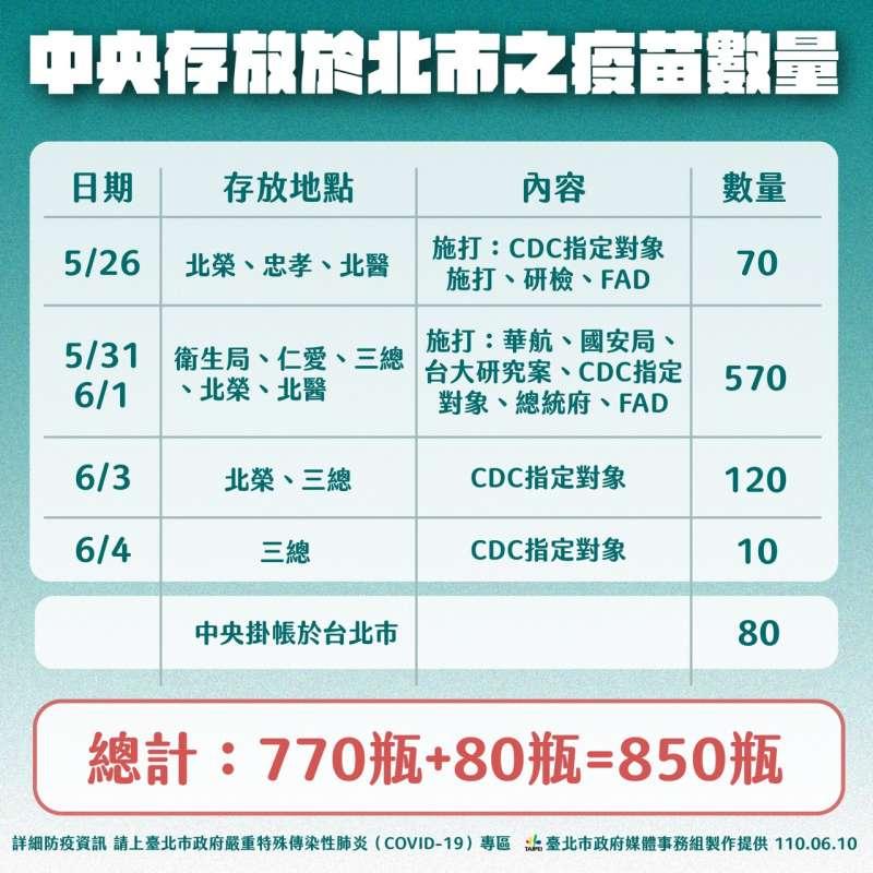 20210610-北市配發疫苗相關說明(台北市政府提供)